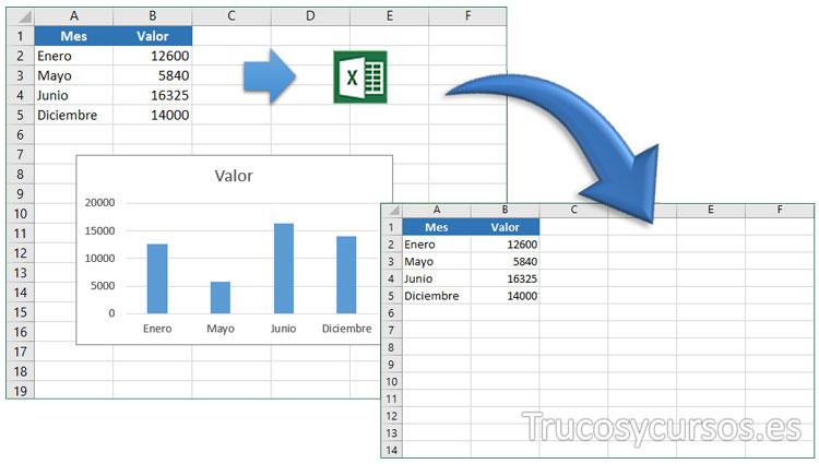 Hoja Excel con objetos y con objetos eliminados