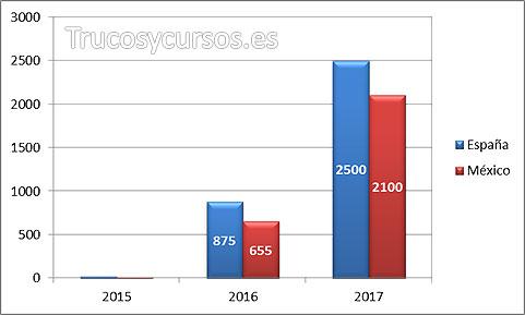 Gráfico Excel sin escala logarítmica