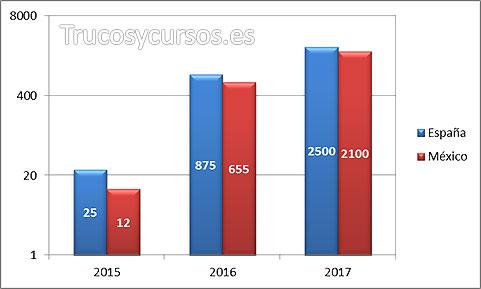 Gráfico Excel con escala logarítmica