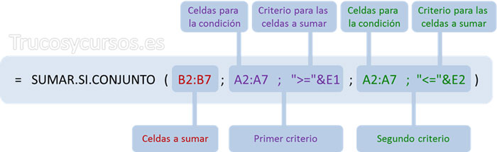 Sumar valores entre dos fechas Excel: Función =SUMAR.SI.CONJUNTO(B2:B7;A2:A7;