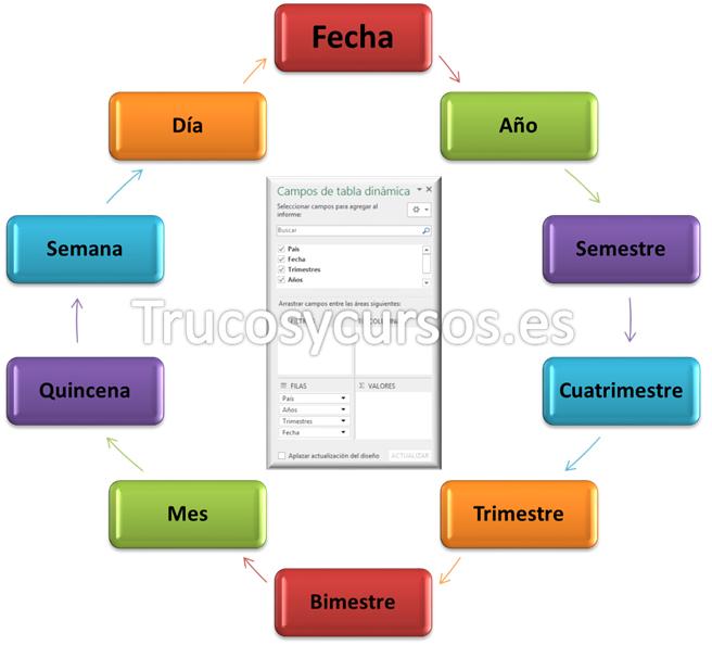 Filtrar por cualquier unidad de fecha en tablas dinámicas Excel