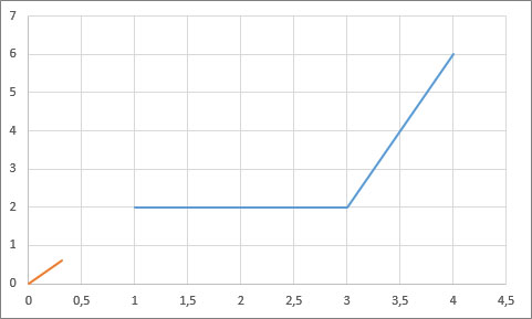 Área de gráfico con vista aguja y escala