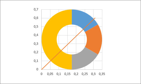 Área de gráfico con tipo anillo