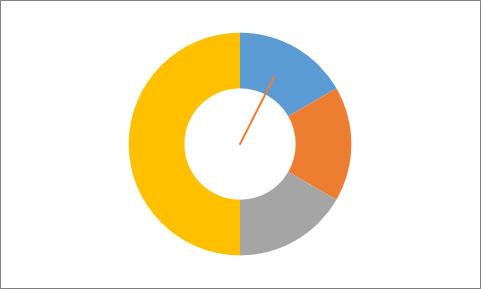 Área del gráfico con elementos ocultos