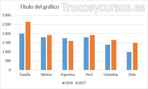 Gráfico Excel sin modificar origen de datos, con nuevos datos