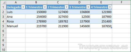 Vista de rango convertido en tabla Excel