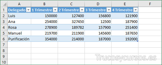 Fila insertada en la tabla Excel