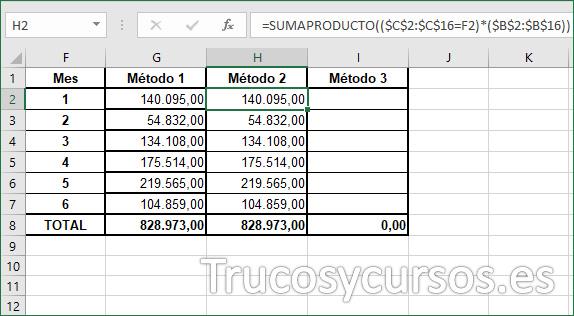 Columna H con la suma por mes, método 2