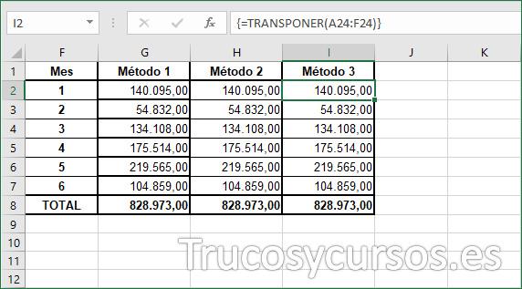 Columna I con la suma por mes, método 3