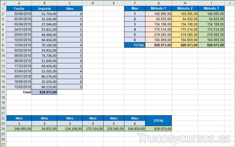 Hoja Excel con resultado de los 3 métodos