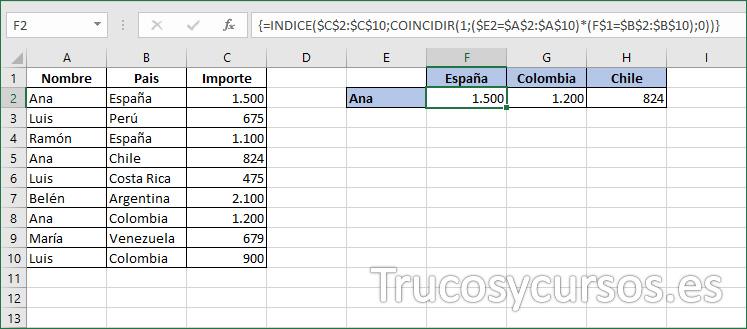 Rango F2:H2 con los valores buscados por el delegado y según los países.
