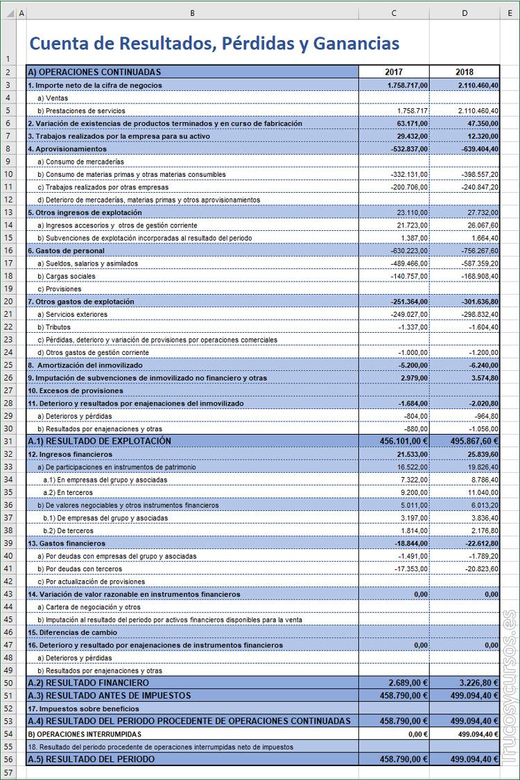 cuenta de resultados  p u00e9rdidas y ganancias en excel