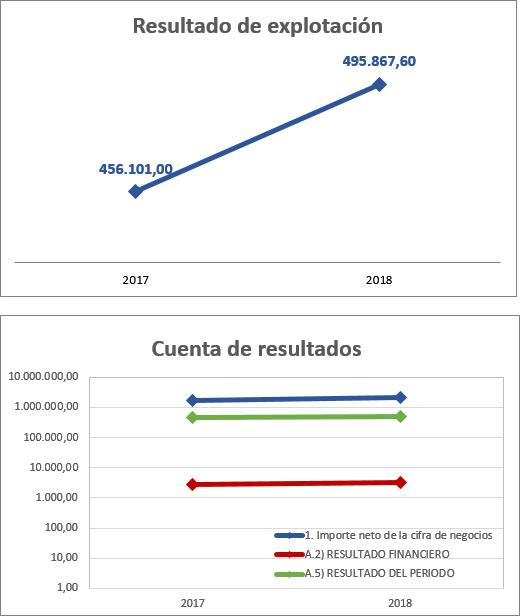 Gráfico de resultados de explotación y de cuenta de resultados.