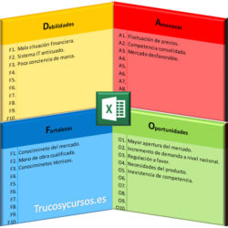 Análisis DAFO (FODA, DOFA) las decisiones con Excel