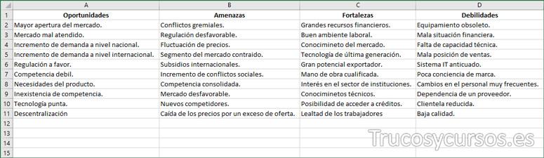 Hoja de Excel con el origen de datos para el DAFO