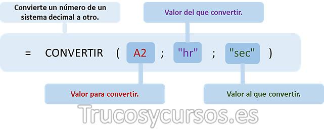 Función Excel =CONVERTIR(A2;