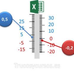 Valor más cercano mayor o menor que cero en Excel