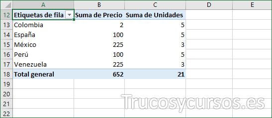 Tabla dinámica con total de precio y unidades