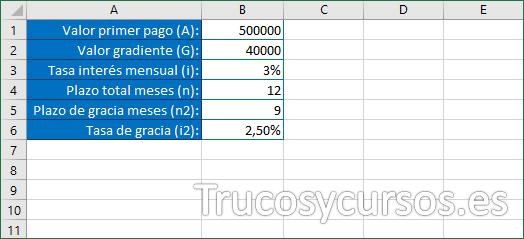 Valores para calcular la fórmula