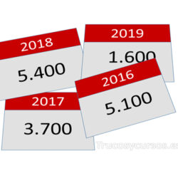 Sumar fechas por años en Excel