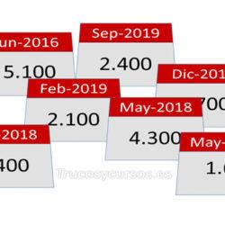 Sumar fechas por mes y año en Excel