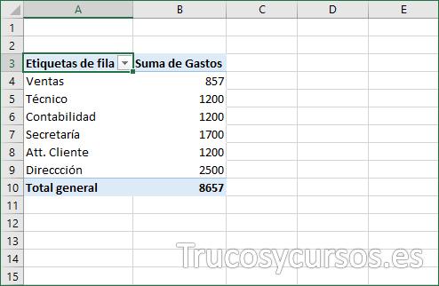 Tabla dinámica con departamento ordenado por gastos (menor a mayor)