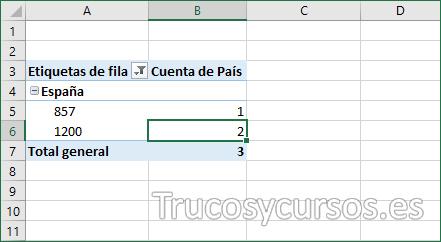Tabla dinámica con 2 valores repetidos de país España, importe 1200