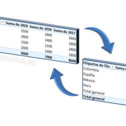 Tabla dinámica como un origen de datos de otra tabla dinámica