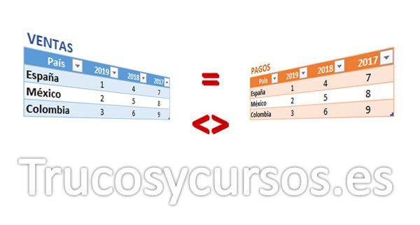 Comparar si dos tablas Excel son iguales
