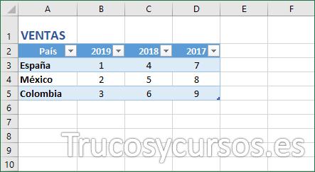 Rango Excel convertido en tabla