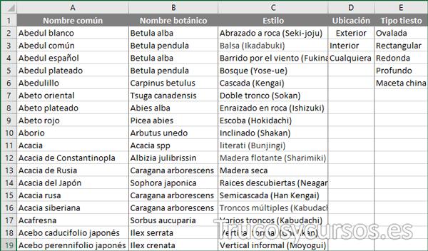 Hoja datos con el origen de datos bonsai