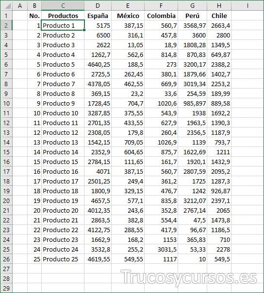 Origen de datos con las ventas producto y país