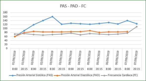 Gráfico representando el control semanal de la presión arterial en Excel