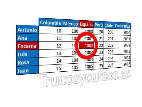 BuscarV en datos cruzados con filas y columnas en Excel