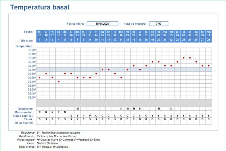Plantilla para la Temperatura Basal en Excel con formato