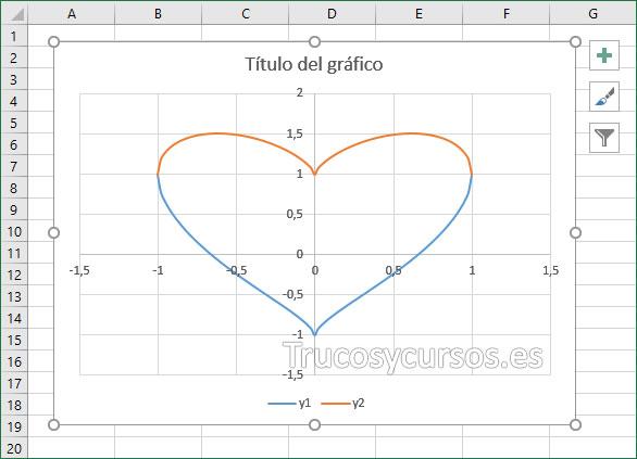 Gráfico corazón representando las fórmulas