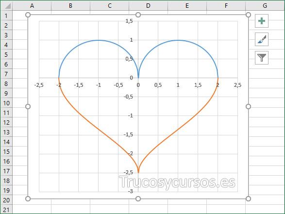 Representación del gráfico con figura de un corazón