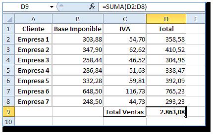 Hoja Excel, celda D9 con el resultado del total de ventas 2.863,08 (=SUMA(D2:D8)).