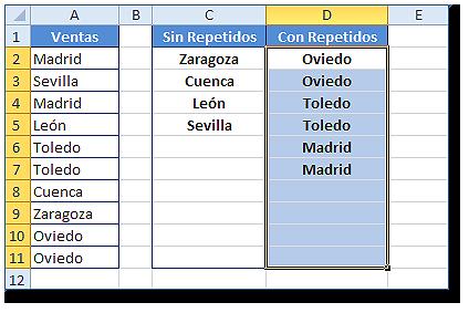Hoja Excel con rango D2:D7 mostrando Oviedo, Toledo y Madrid como valores repetidos.