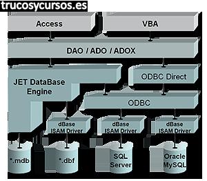 Acceso a datos en VBA Excel
